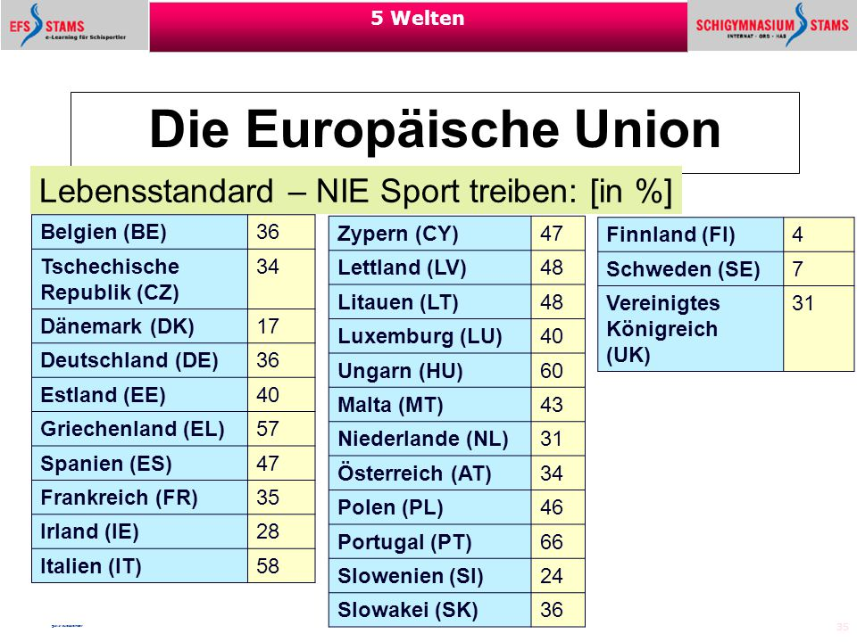 Die Europäische Union Lebensstandard – NIE Sport treiben: [in %]